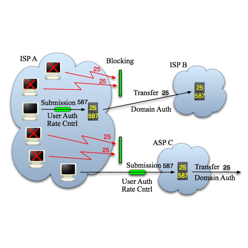 unlimited smtp server, buy smtp port 25, sell smtp port 25,